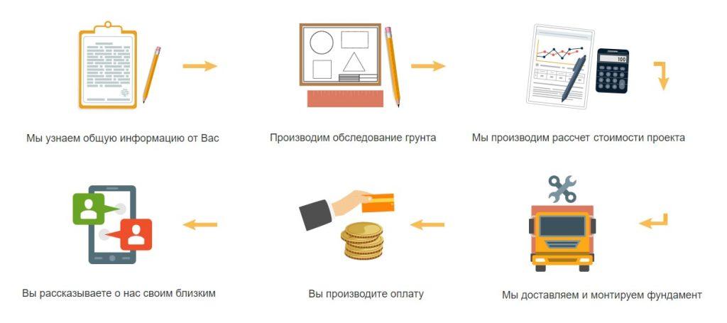 Винтовые сваи в Новосибирске цена с установкой низкая. Винтовые сваи купить в Новосибирске выгоднее у нас!